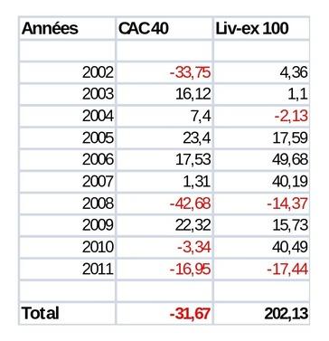 Investir dans le vin, Liv-ec contre Cac 40